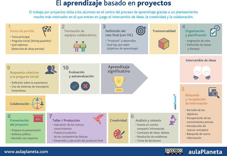 INFOGRAFÍA_El-aprendizaje-basado-en-proy