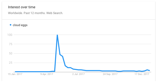 Google Trends data for search term Cloud Eggs showing peak popularity in May 2017