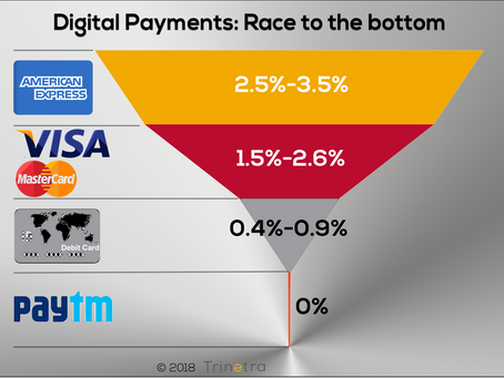Digital Payments:  race to the bottom