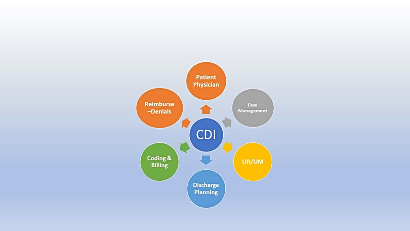 The Ideal State of CDI