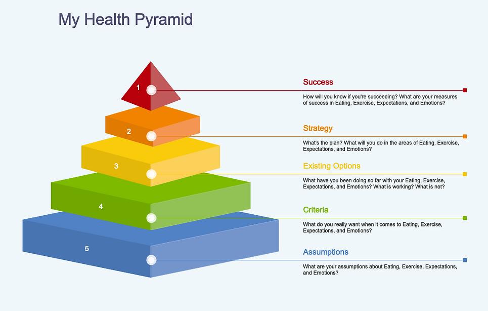 MyHealth Pyramid.png