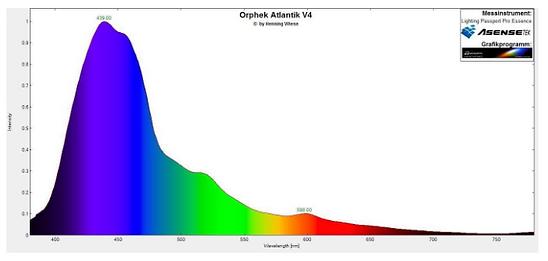 Orphek Atlantik Spectrum