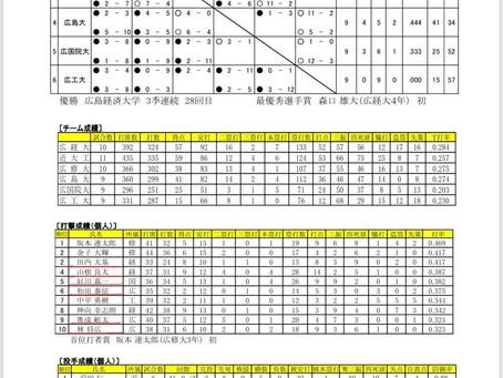 広島六大学野球春季リーグ戦