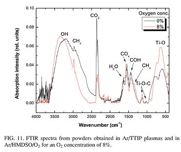 FTIR of Nanoparticle synthesized by plasma