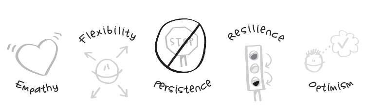 Empathy Flexibility Persistence Resilience Optimism
