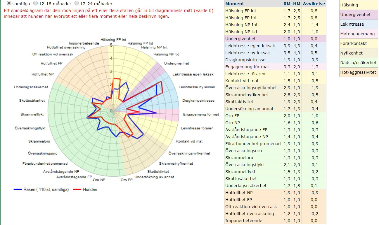 Lavas spindeldiagram BPH