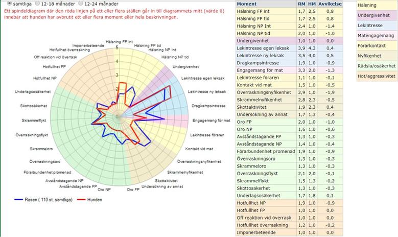 Spindeldiagram BPH