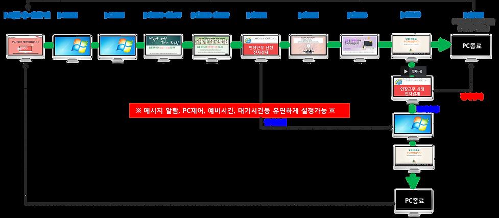 PC통제 및 알림 프로세스.png