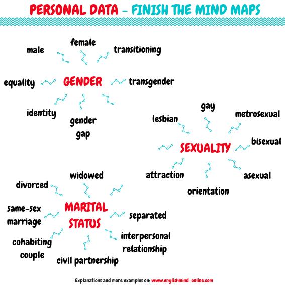 English Vocabulary Mind Map - Personal Data