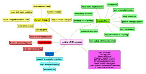 English Mind Map