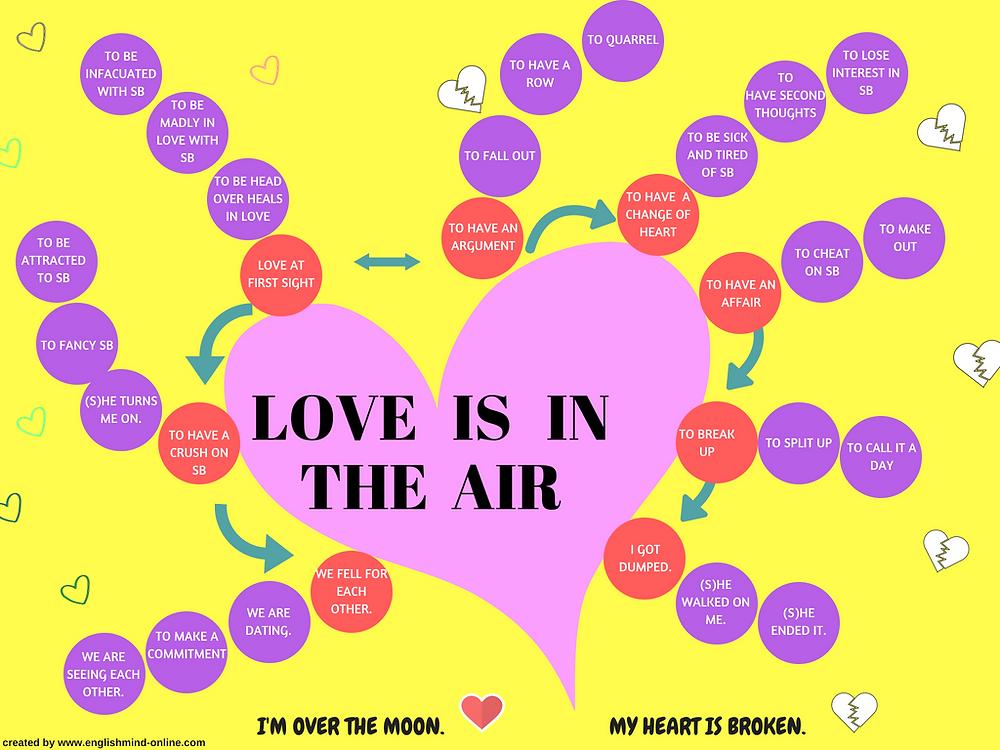 romantic relationship, English love vocabulary
