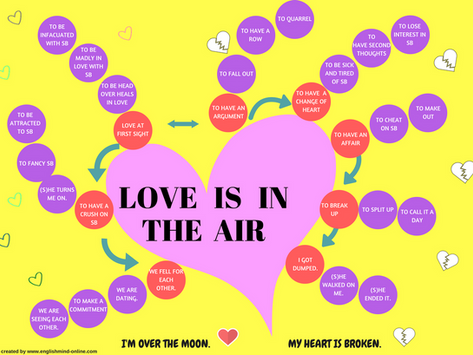 English vocabulary Mindmap - love and romantic relationship.