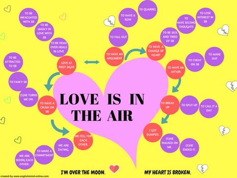 English vocabulary Mindmap - love and romantic relationship.