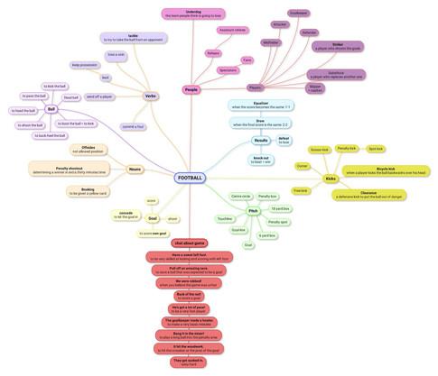 Football Mind Map
