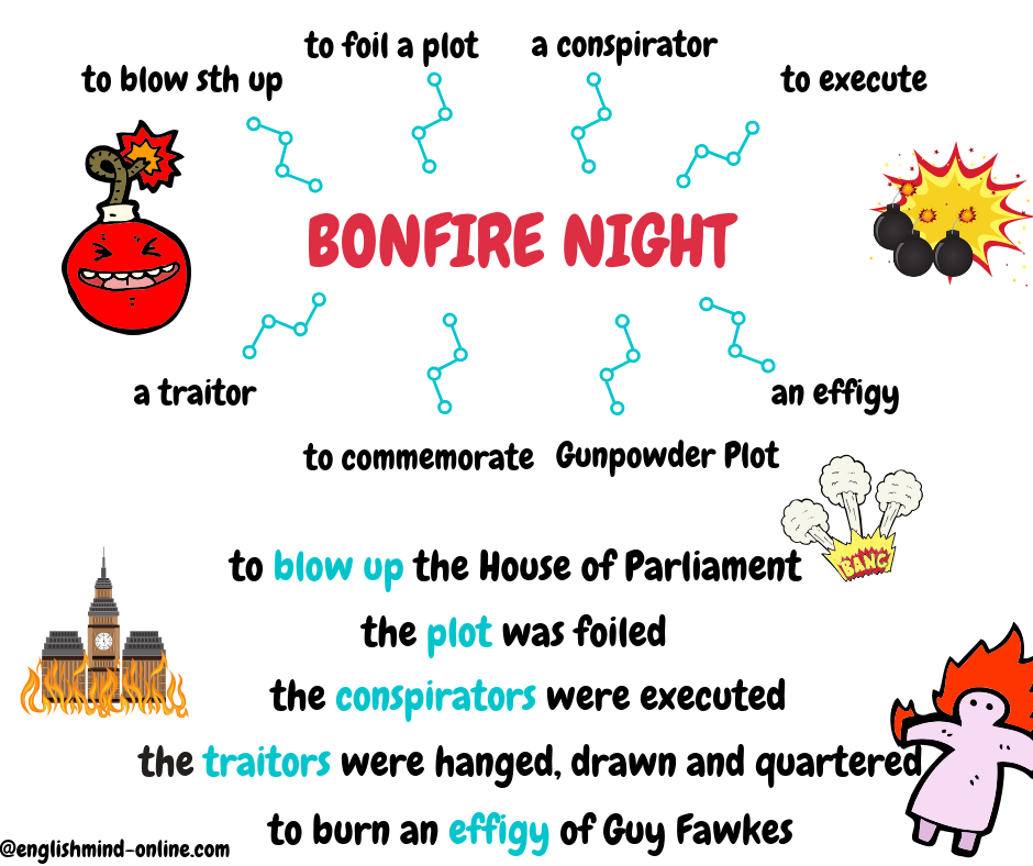 Bonfire Night - English Vocabulary Mind Map