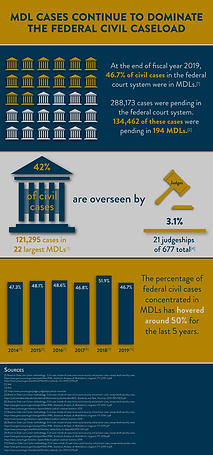 MDL Cases Continue to Dominate The Feder