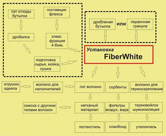 схема производства волокна.jpg