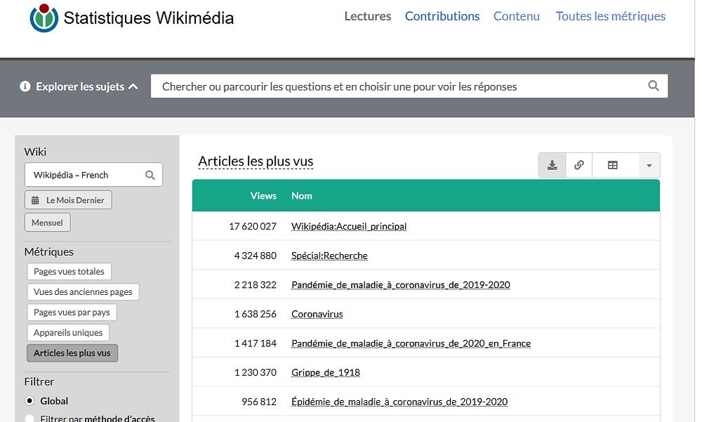 Statistiques Wikimédia