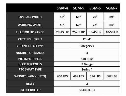SGM Mower Table.png