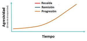 Esclerosis Múltiple Progresiva Primaria