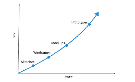 Difference between Wifreframes, Mockups, and Prototypes