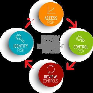 governance,policies di sicurezza,analisi asset,analisi,revisione tecnica,infrastruttura di rete e protocolli,accesso remoto ai server,firewall,rconsapevolezza e commitment, vulnerabilità