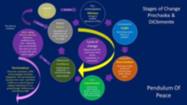 Process of change model