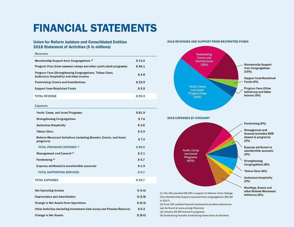 URJ_Annual Report_2018_Financials-2.jpg