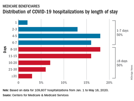 CMS Updates Data on COVID-19 Impacts on Medicare Beneficiaries