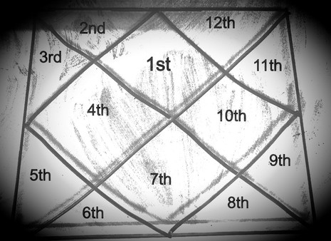 The 12 Houses in Astrology (8th House to 12th House)