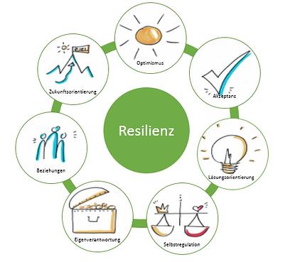 Resilienz II.PNG