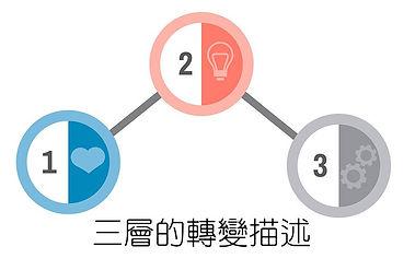 03_三層的轉變描述.jpg