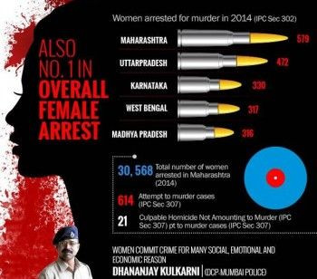 Indian States With The Most Dangerous Women