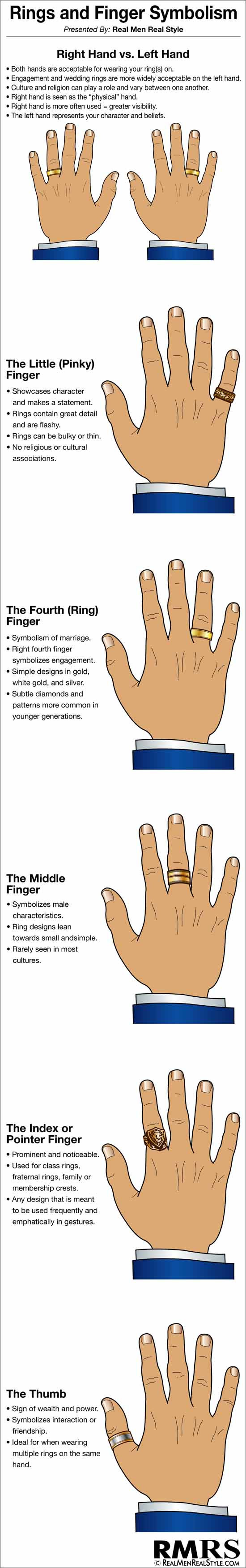 Rings-and-Finger-Symbolism-Infographic-550