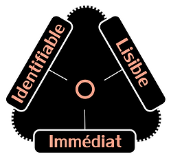 Identifiable, lisible, immédiat