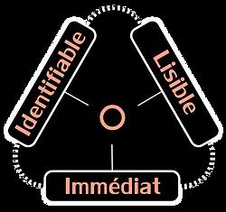 Identifiable, lisible, immédiat