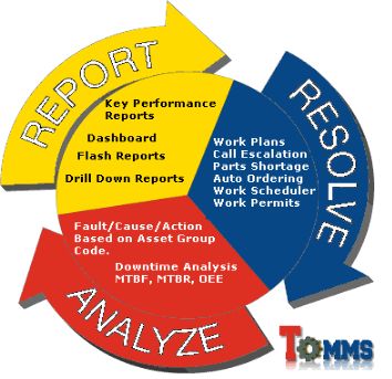 Report Resolve Analyse
