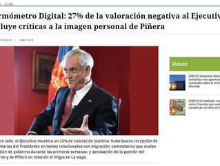 El Mostrador I #TermómetroDigital: 27% de la valoración negativa al Ejecutivo incluye críticas a la