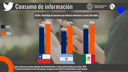 Consumo de información: aumento del uso del celular en países de Latinoamérica
