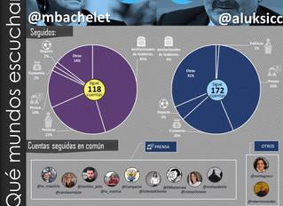 COLUMNA I Twitter: A qué públicos escuchan Bachelet y Luksic