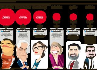 La Tercera I Los tuiteos chilenos que marcaron el 2017