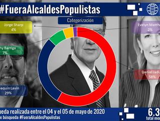 Conoce el rechazo en redes sociales a alcaldes populistas