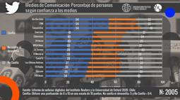 Medios de Comunicación: porcentaje de personas según confianza a los medios