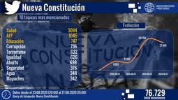 Nueva Constitución: revisa aquí los tópicos más mencionados en Twitter