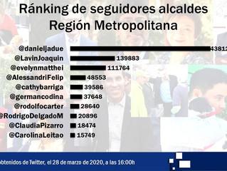 Conoce el ránking de alcaldes con más seguidores de la Región Metropolitana