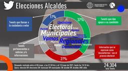 Elecciones de alcaldes activó Twitter