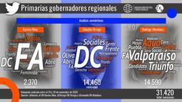Conversación sobre las primarias de gobernadores regionales activa el territorio político digital