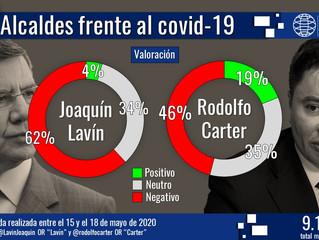 Covid 19: encuesta Cadem reveló a los dos alcaldes mejores posicionados
