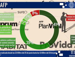 AFP: retiro del fondo de pensiones