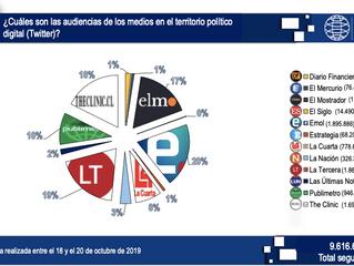 La actividad de los medios de prensa durante las primeras 72 horas del estallido social chileno